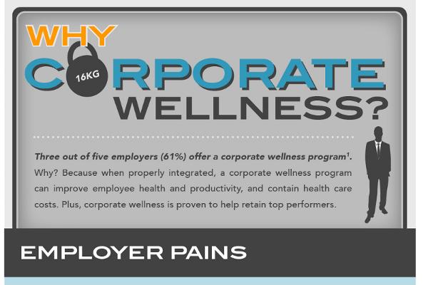 corporate wellness program business